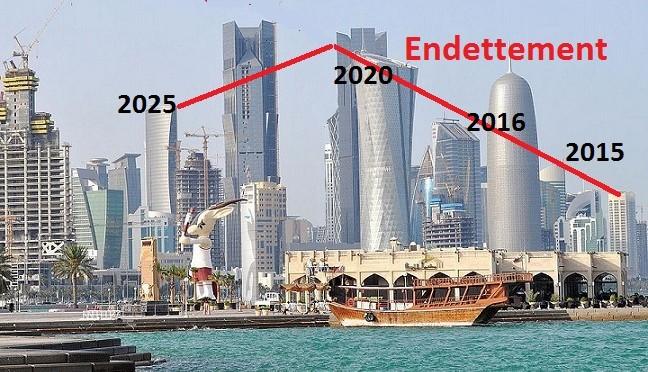 Prévisions économiques pour le Qatar au 19 octobre 2016
