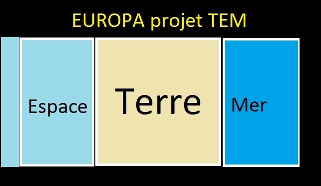 Europa le projet économique TEM dans des frontières infranchissables