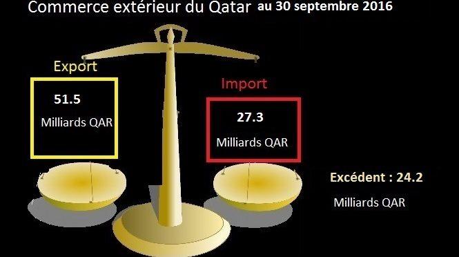 Qatar excèdent commercial positif à fin septembre 2016