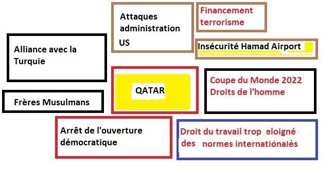 Doha 23 mars 2017, les pires attaques contre le Qatar viennent souvent des US