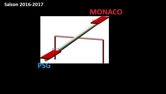 Monaco qui rit et PSG qui pleure